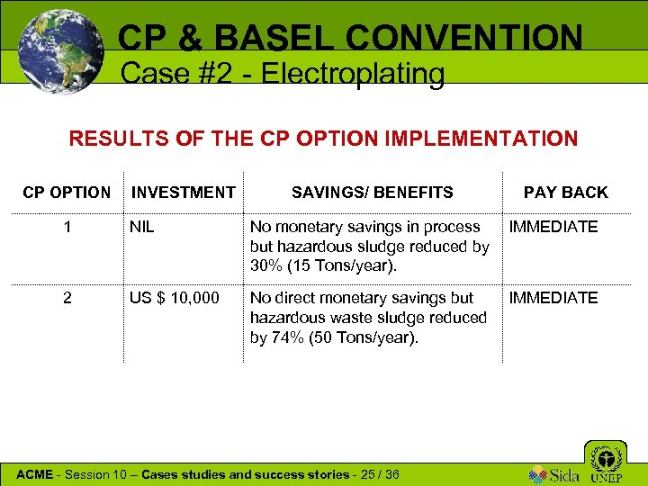 CP & BASEL CONVENTION Case #2 - Electroplating RESULTS OF THE CP OPTION IMPLEMENTATION