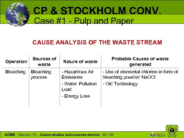 CP & STOCKHOLM CONV. Case #1 - Pulp and Paper CAUSE ANALYSIS OF THE