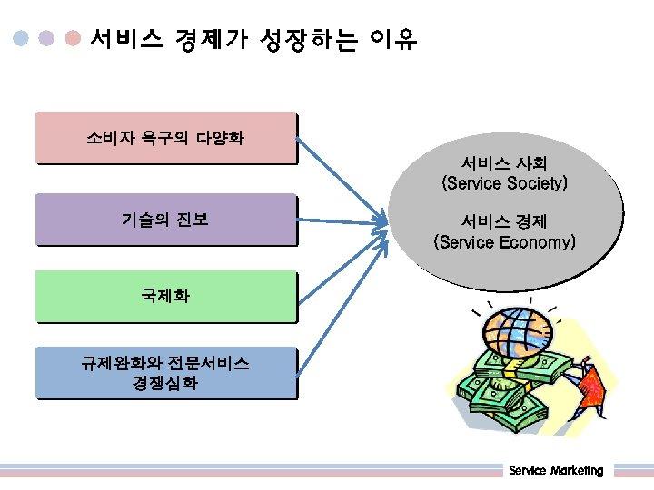 서비스 경제가 성장하는 이유 소비자 욕구의 다양화 서비스 사회 (Service Society) 기술의 진보 서비스