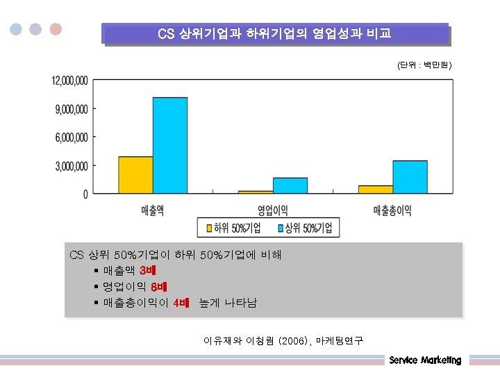 CS 상위기업과 하위기업의 영업성과 비교 (단위 : 백만원) CS 상위 50%기업이 하위 50%기업에 비해