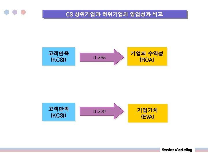 CS 상위기업과 하위기업의 영업성과 비교 고객만족 (KCSI) 0. 265 기업의 수익성 (ROA) 고객만족 (KCSI)