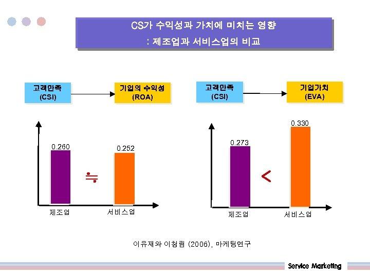 CS가 수익성과 가치에 미치는 영향 : 제조업과 서비스업의 비교 고객만족 (CSI) 기업의 수익성 (ROA)