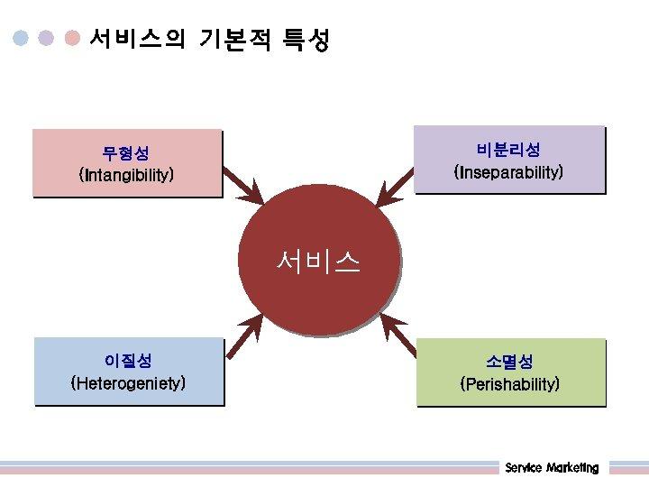 서비스의 기본적 특성 비분리성 (Inseparability) 무형성 (Intangibility) 서비스 이질성 (Heterogeniety) 소멸성 (Perishability) Service Marketing
