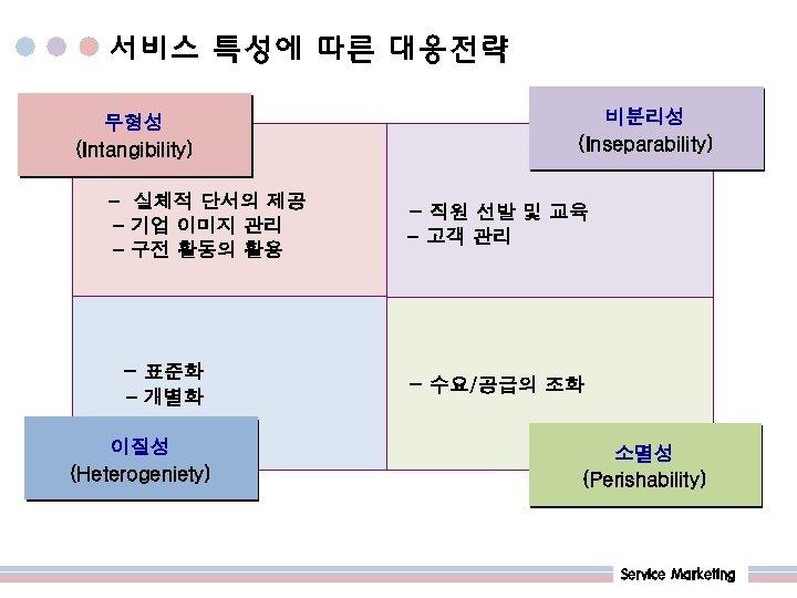 서비스 특성에 따른 대응전략 비분리성 (Inseparability) 무형성 (Intangibility) 무형성 - 실체적 단서의 제공 -