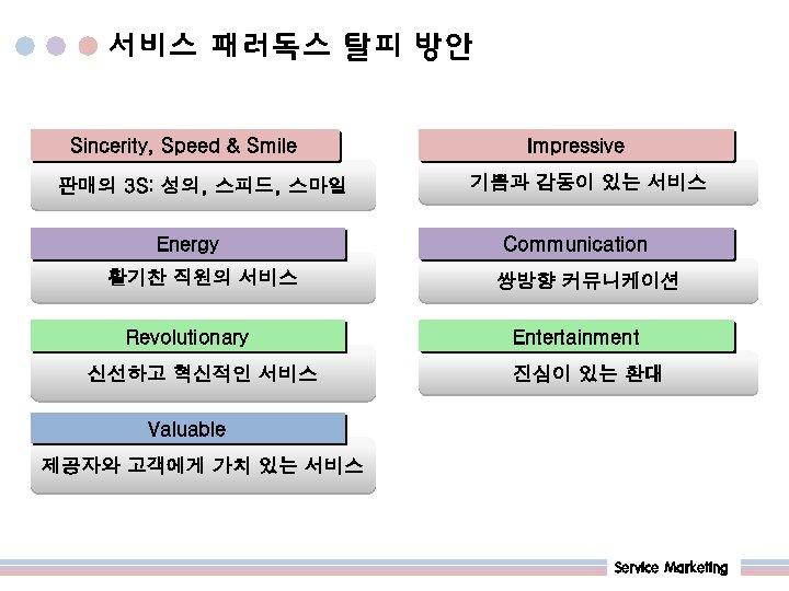 서비스 패러독스 탈피 방안 Sincerity, Speed & Smile 판매의 3 S: 성의, 스피드, 스마일