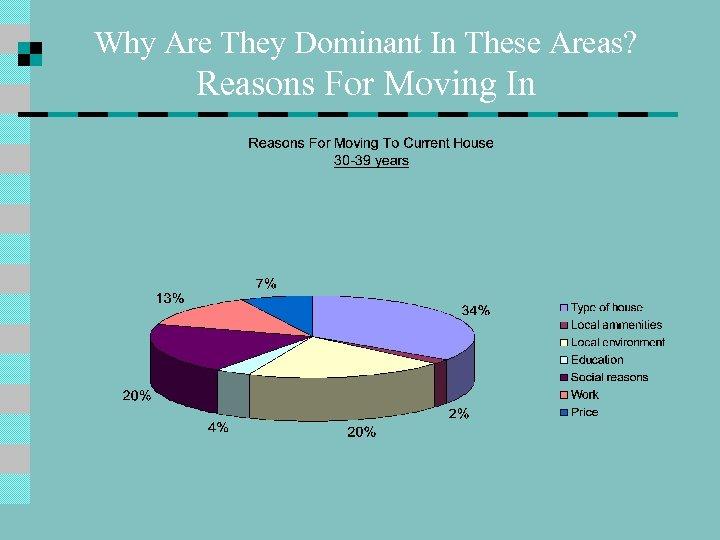 Why Are They Dominant In These Areas? Reasons For Moving In