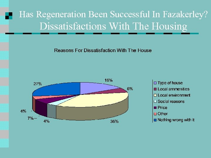 Has Regeneration Been Successful In Fazakerley? Dissatisfactions With The Housing