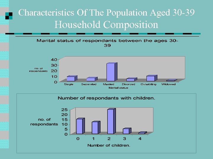 Characteristics Of The Population Aged 30 -39 Household Composition