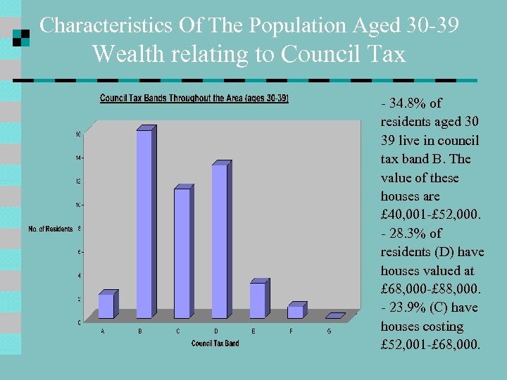Characteristics Of The Population Aged 30 -39 Wealth relating to Council Tax - 34.
