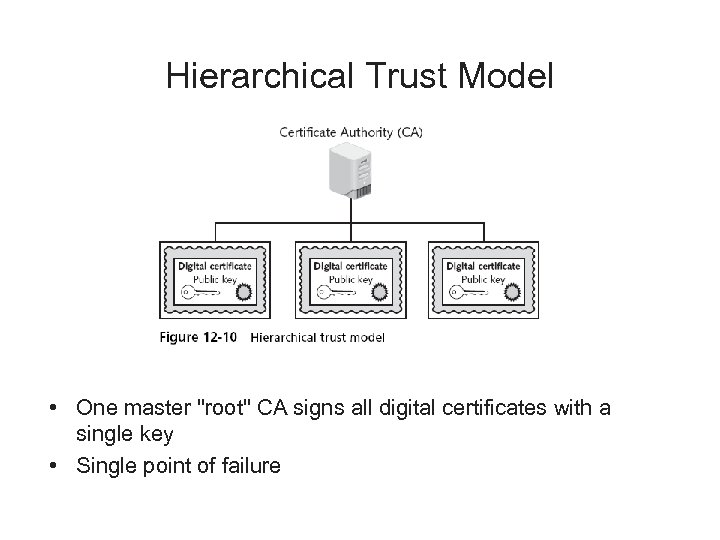 Hierarchical Trust Model • One master
