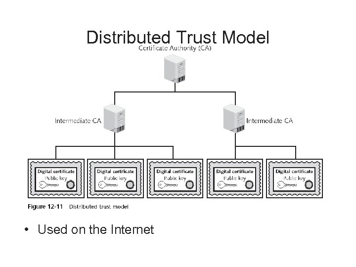 Distributed Trust Model • Used on the Internet