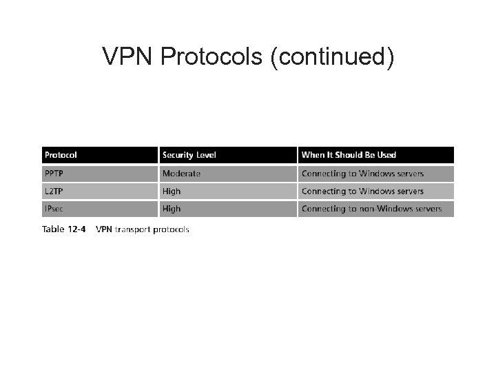 VPN Protocols (continued)