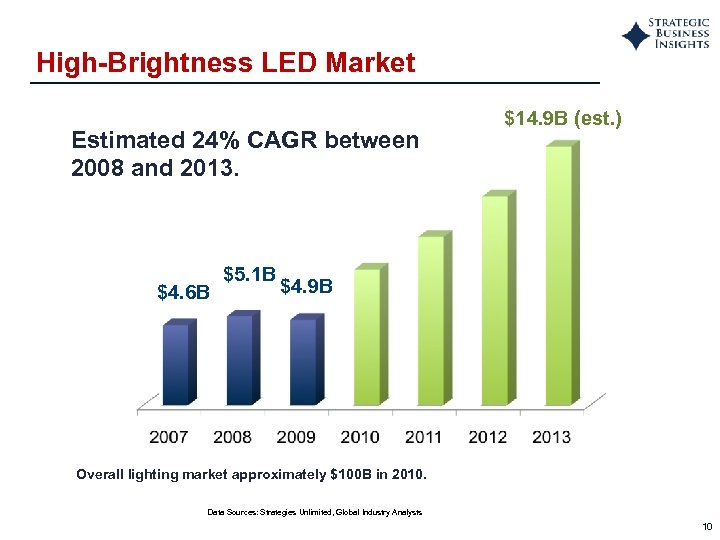 High-Brightness LED Market Estimated 24% CAGR between 2008 and 2013. $4. 6 B $5.
