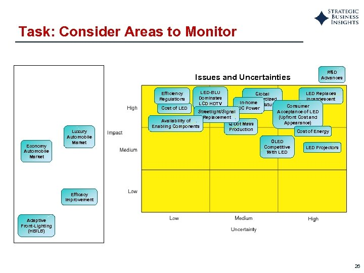 Task: Consider Areas to Monitor R&D Advances Issues and Uncertainties Efficiency Regulations Cost of