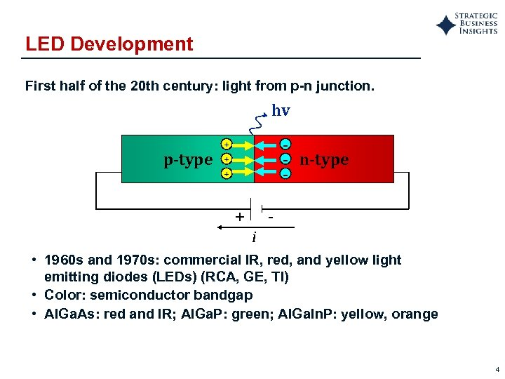 LED Development First half of the 20 th century: light from p-n junction. hv