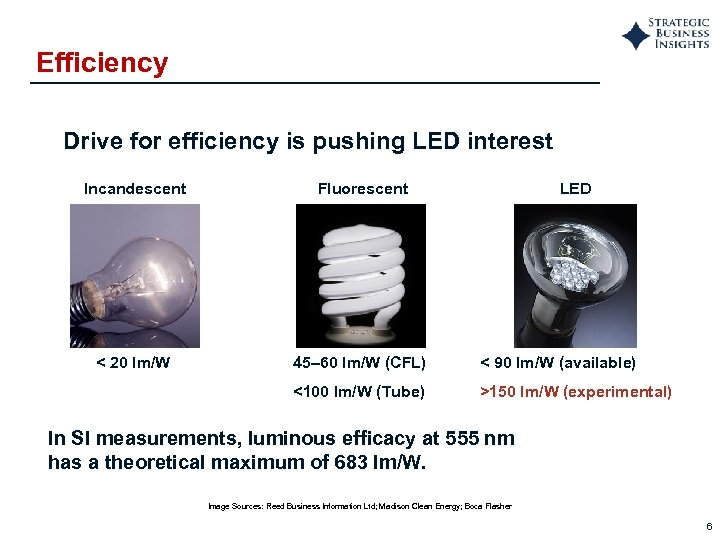 Efficiency Drive for efficiency is pushing LED interest Incandescent Fluorescent LED < 20 lm/W