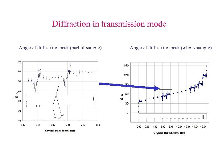 Diffraction in transmission mode Angle of diffraction peak (part of sample) Angle of diffraction