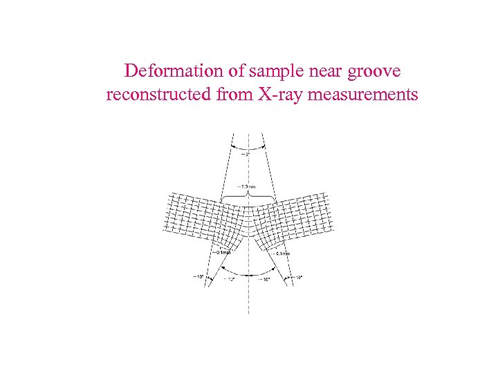 Deformation of sample near groove reconstructed from X-ray measurements