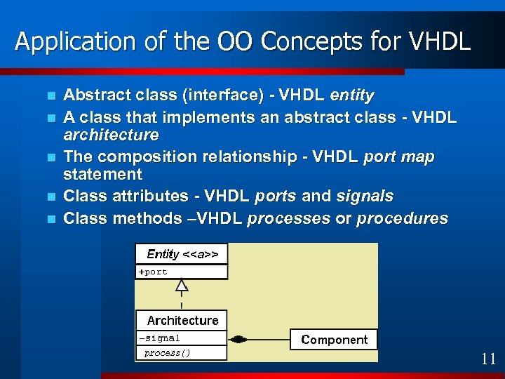 Application of the OO Concepts for VHDL n n n Abstract class (interface) -