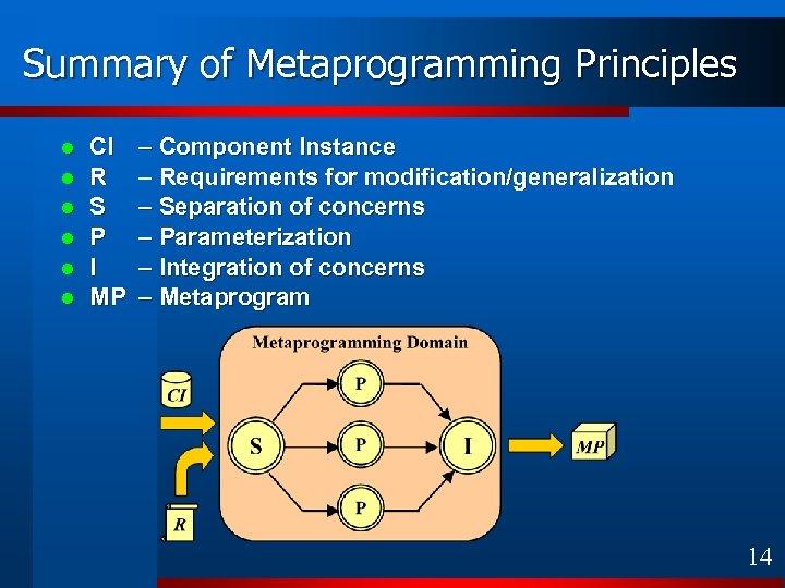 Summary of Metaprogramming Principles l l l CI R S P I MP –