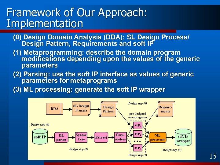 Framework of Our Approach: Implementation (0) Design Domain Analysis (DDA): SL Design Process/ Design