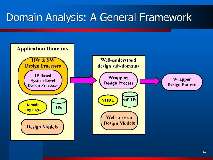 Domain Analysis: A General Framework 4