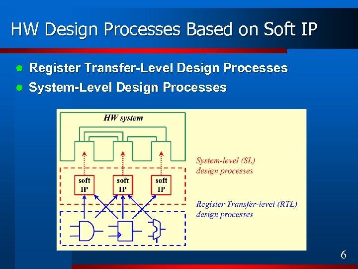 HW Design Processes Based on Soft IP Register Transfer-Level Design Processes l System-Level Design