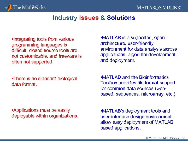 Industry Issues & Solutions • Integrating tools from various programming languages is difficult, closed