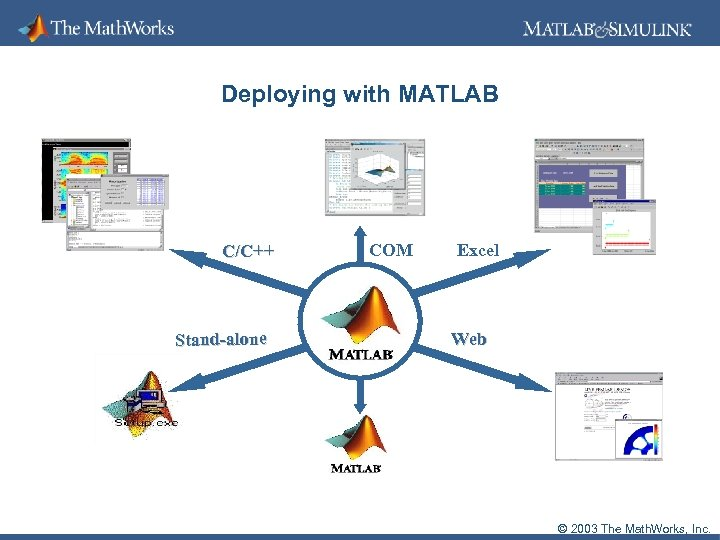Deploying with MATLAB C/C++ Stand-alone COM Excel Web © 2003 The Math. Works, Inc.