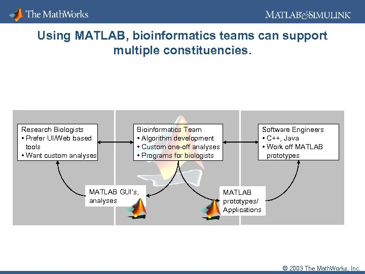 Using MATLAB, bioinformatics teams can support multiple constituencies. Research Biologists • Prefer UI/Web based