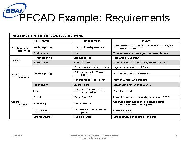 PECAD Example: Requirements Working assumptions regarding PECAD's DSS requirements. DSS Property Requirement Drivers 1