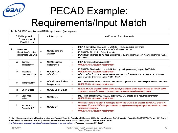 PECAD Example: Requirements/Input Match Table 6 A. DSS requirement/NASA input match (incomplete). DSS Required