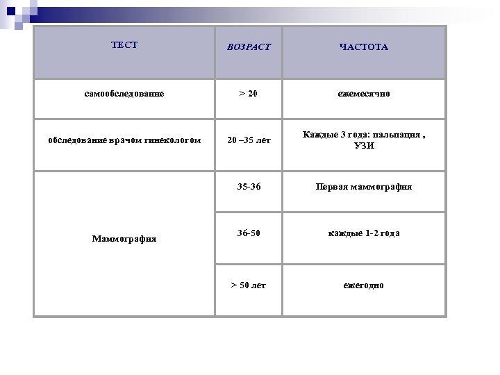 ТЕСТ ВОЗРАСТ ЧАСТОТА самообследование > 20 ежемесячно обследование врачом гинекологом 20 – 35 лет