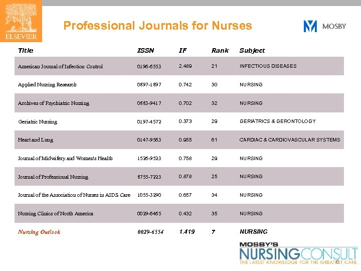 Professional Journals for Nurses Title ISSN IF Rank Subject American Journal of Infection Control