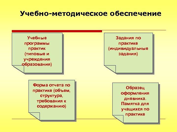 Учебно-методическое обеспечение Учебные программы практик (типовые и учреждения образования) Форма отчета по практике (объем,