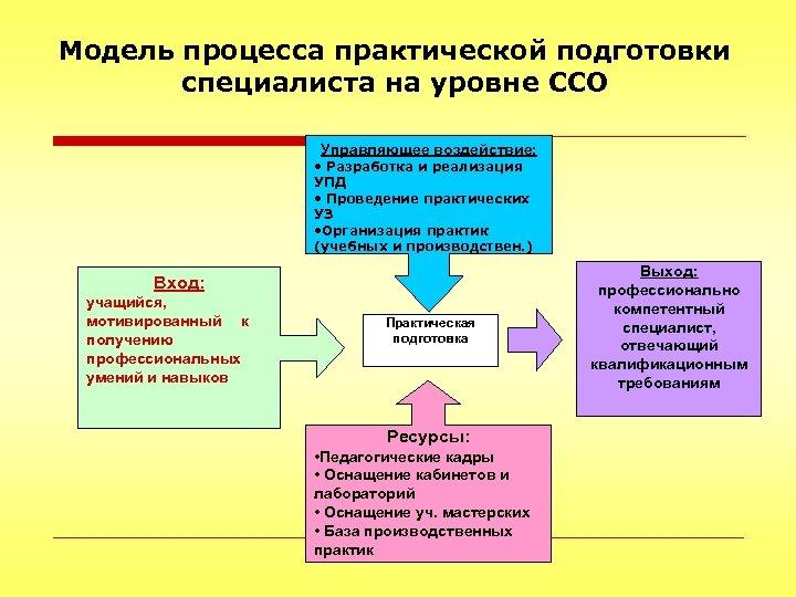 Модель процесса практической подготовки специалиста на уровне ССО Управляющее воздействие: • Разработка и реализация