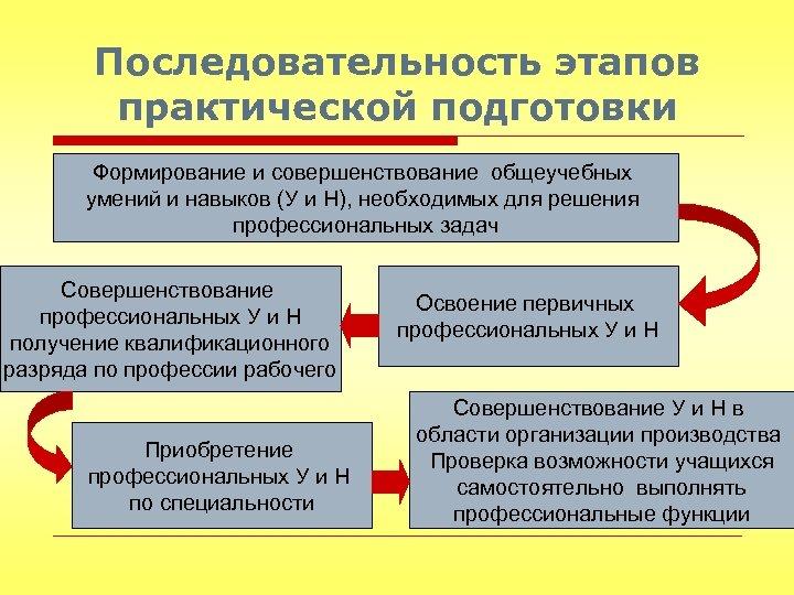 Последовательность этапов практической подготовки Формирование и совершенствование общеучебных умений и навыков (У и Н),
