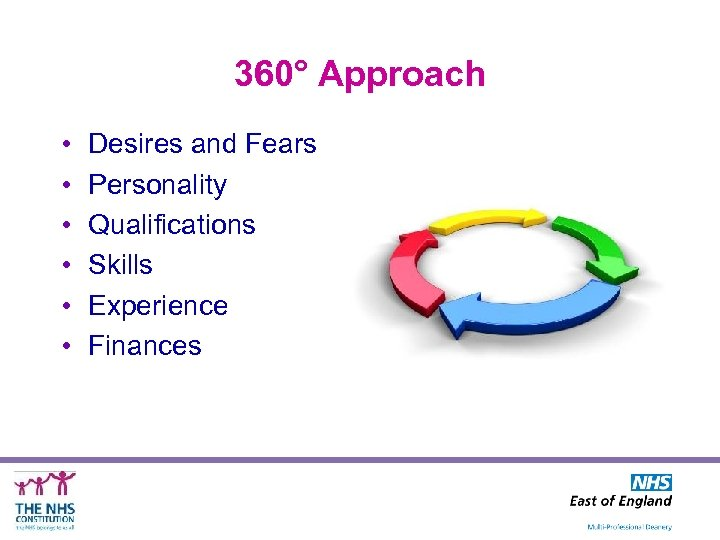 360° Approach • • • Desires and Fears Personality Qualifications Skills Experience Finances