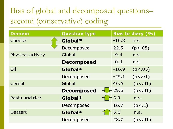 Bias of global and decomposed questions– second (conservative) coding Domain Question type Bias to
