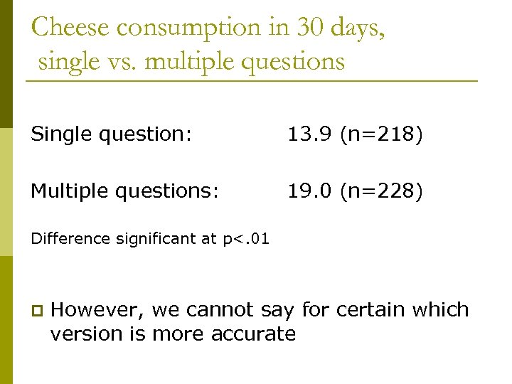 Cheese consumption in 30 days, single vs. multiple questions Single question: 13. 9 (n=218)