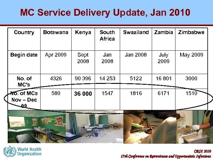 MC Service Delivery Update, Jan 2010 Country Botswana Kenya South Africa Swaziland Zambia Zimbabwe