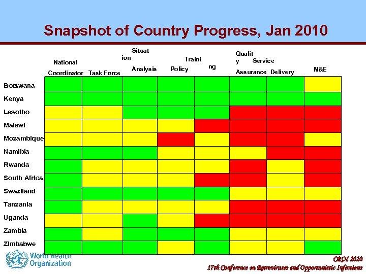 Snapshot of Country Progress, Jan 2010 Situat ion National Analysis Coordinator Task Force Qualit