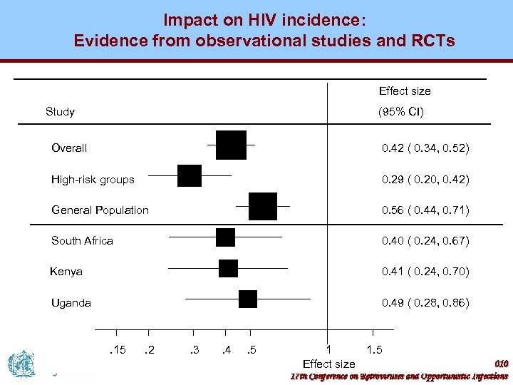 Impact on HIV incidence: Evidence from observational studies and RCTs Effect size Study (95%