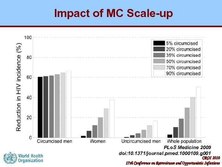 Impact of MC Scale-up PLo. S Medicine 2009 doi: 10. 1371/journal. pmed. 1000109. g