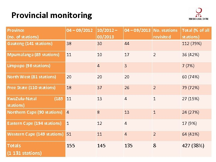 Provincial monitoring Province (no. of stations) Gauteng (141 stations) 04 – 09/2012 10/2012 –
