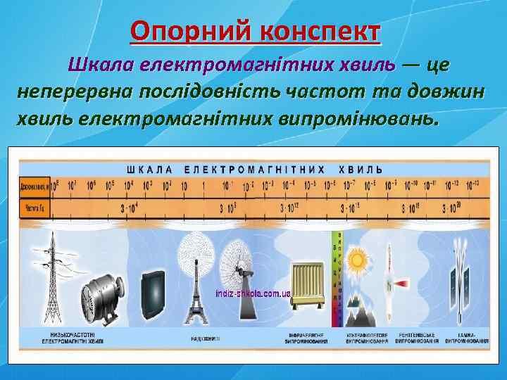 Опорний конспект Шкала електромагнітних хвиль — це неперервна послідовність частот та довжин хвиль електромагнітних