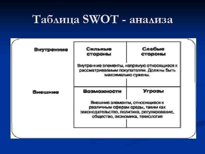Таблица SWOT - анализа
