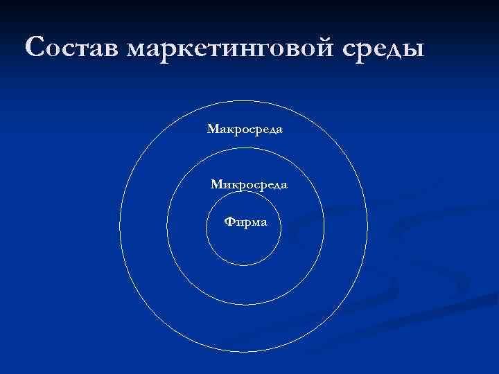 Состав маркетинговой среды Макросреда Микросреда Фирма