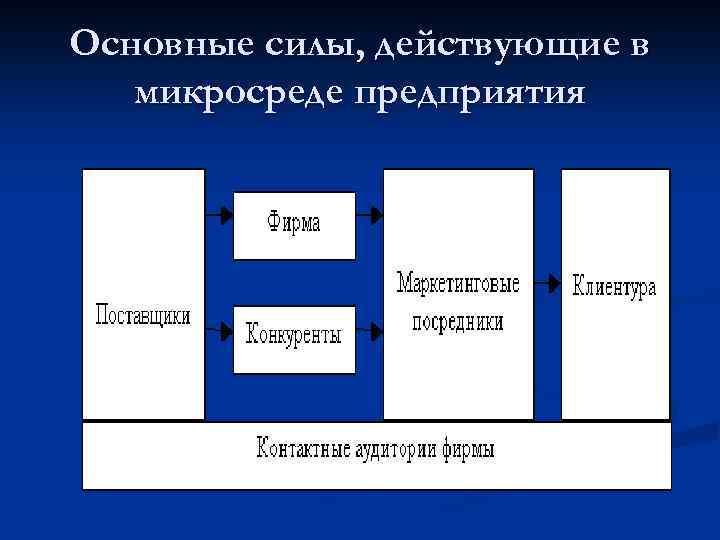 Основные силы, действующие в микросреде предприятия