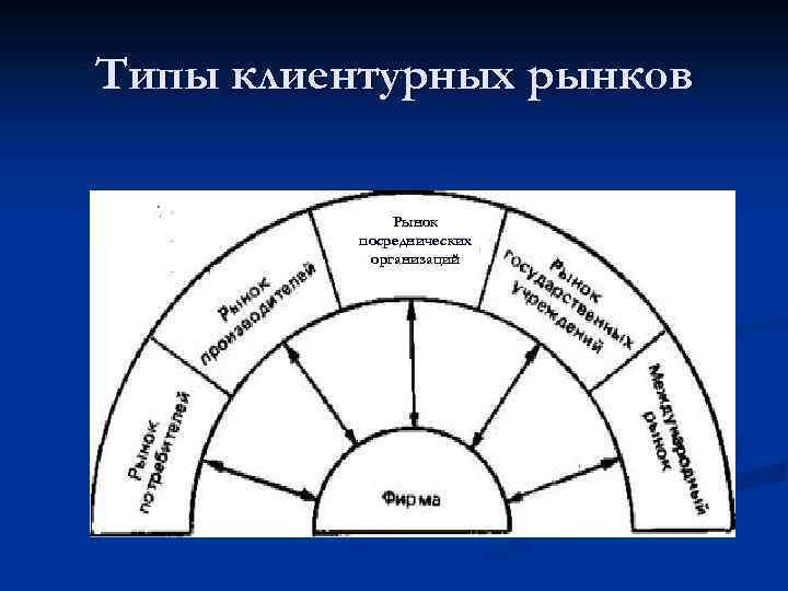 Типы клиентурных рынков Рынок посреднических организаций